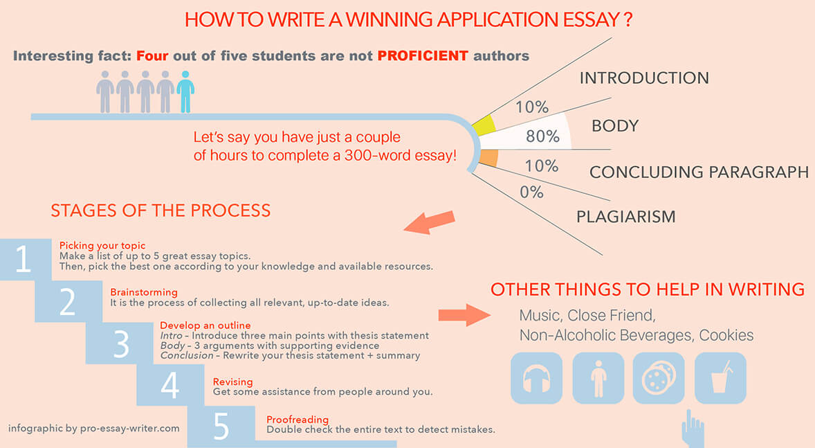 Essays On Business Ethics College Application Essays That Worked Research Paper Vs Essay with Teaching Essay Writing To High School Students How To Write A College Application Essay Tips And  Examples Custom Essay Paper - 679364556912